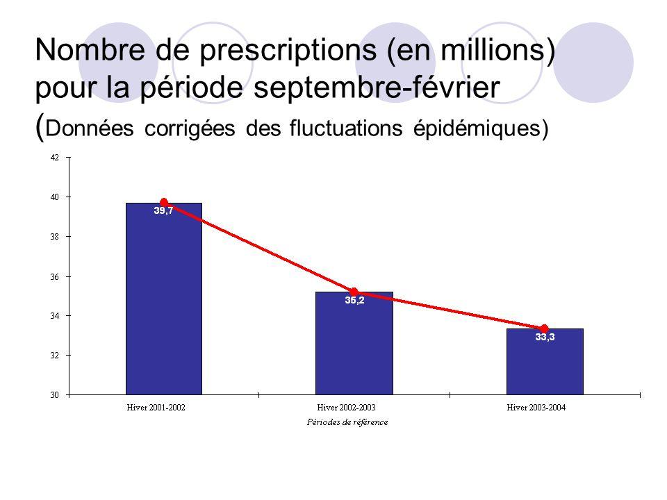 Nombre de prescriptions (en millions) pour la période septembre-février ( Données corrigées des fluctuations épidémiques)
