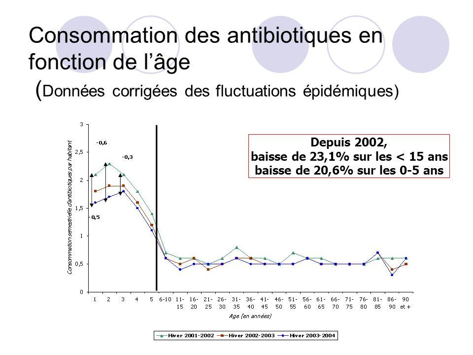 Consommation des antibiotiques en fonction de lâge ( Données corrigées des fluctuations épidémiques) Depuis 2002, baisse de 23,1% sur les < 15 ans bai
