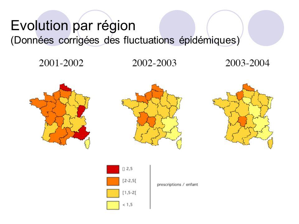 Evolution par région (Données corrigées des fluctuations épidémiques)
