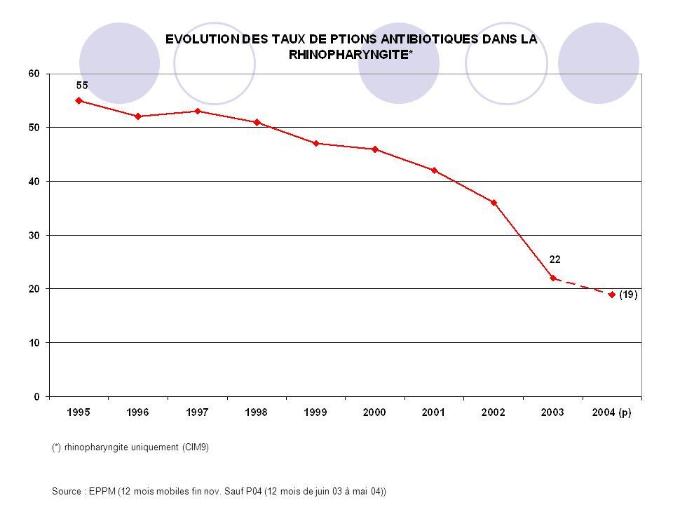 Source : EPPM (12 mois mobiles fin nov. Sauf P04 (12 mois de juin 03 à mai 04)) (*) rhinopharyngite uniquement (CIM9)