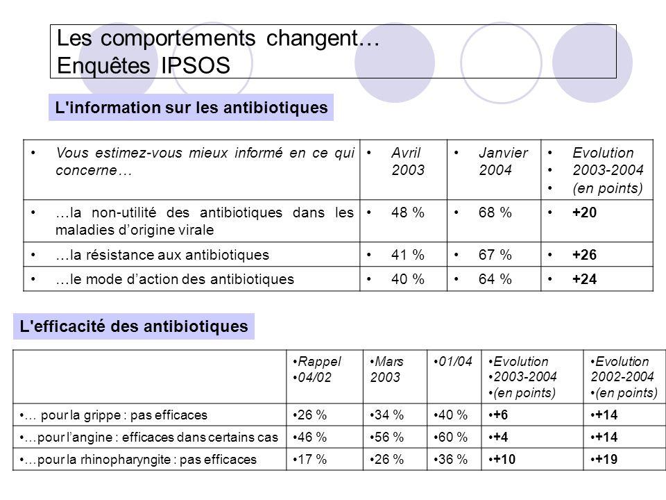 Les comportements changent… Enquêtes IPSOS Vous estimez-vous mieux informé en ce qui concerne… Avril 2003 Janvier 2004 Evolution 2003-2004 (en points)