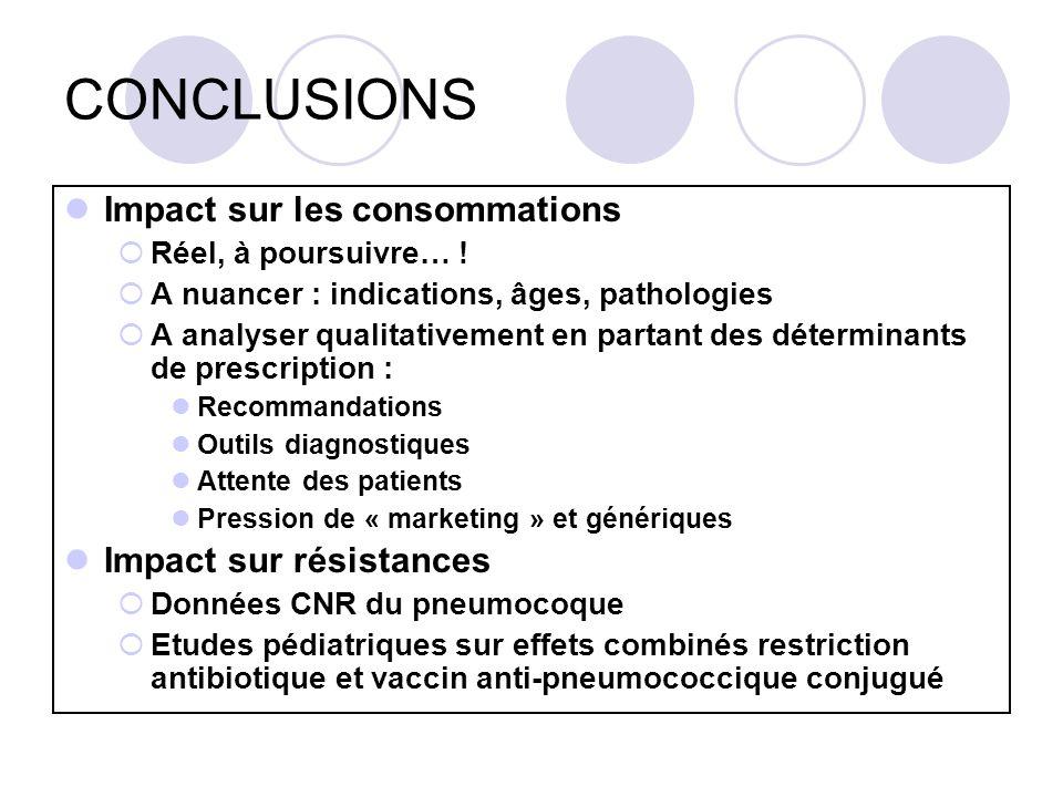 CONCLUSIONS Impact sur les consommations Réel, à poursuivre… ! A nuancer : indications, âges, pathologies A analyser qualitativement en partant des dé
