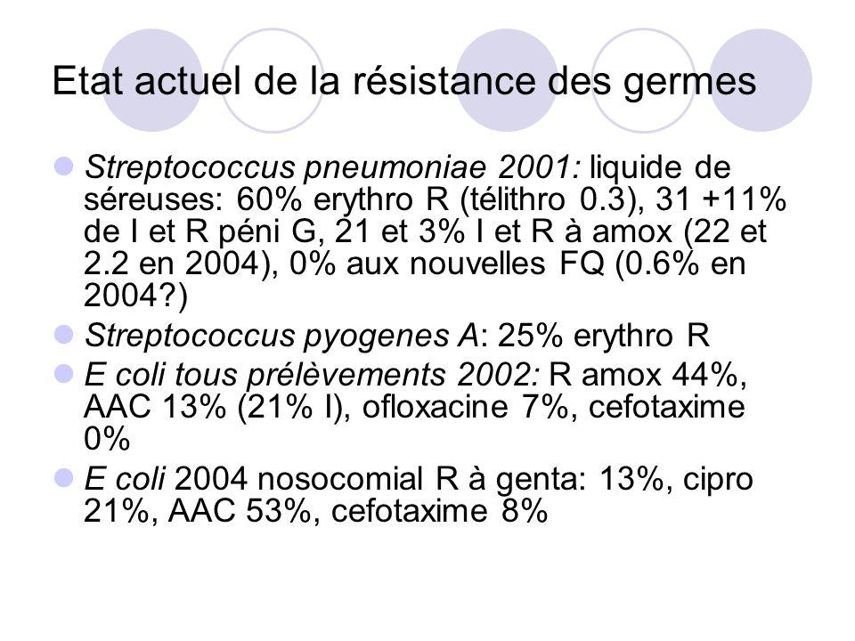 Nouveaux antibiotiques.