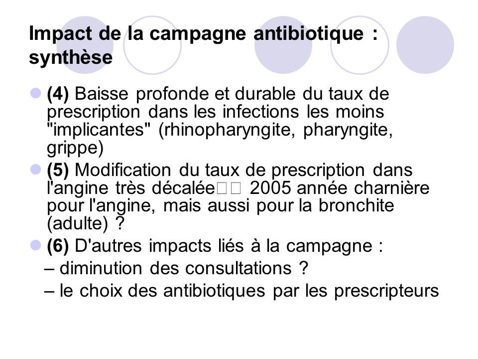 Impact de la campagne antibiotique : synthèse (4) Baisse profonde et durable du taux de prescription dans les infections les moins