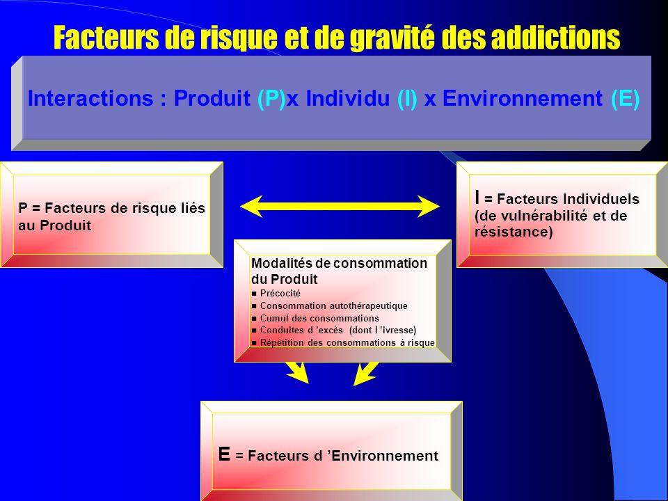 Facteurs de risque et de gravité des addictions Interactions : Produit (P)x Individu (I) x Environnement (E) P = Facteurs de risque liés au Produit E = Facteurs d Environnement I = Facteurs Individuels (de vulnérabilité et de résistance) Modalités de consommation du Produit Précocité Consommation autothérapeutique Cumul des consommations Conduites d excès (dont l ivresse) Répétition des consommations à risque