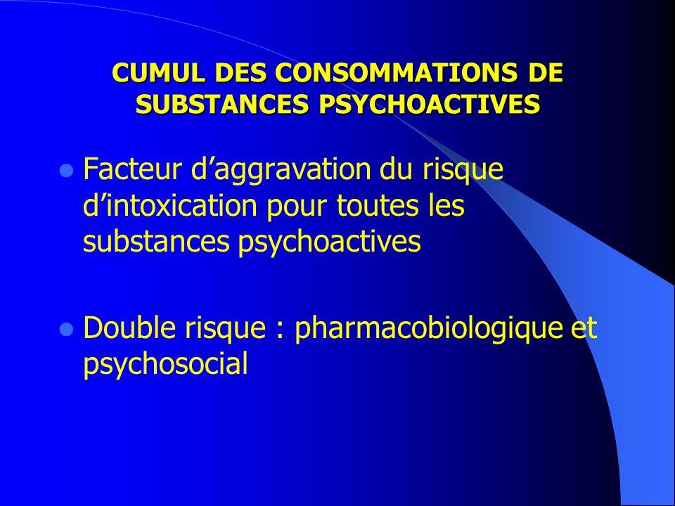 CUMUL DES CONSOMMATIONS DE SUBSTANCES PSYCHOACTIVES Facteur daggravation du risque dintoxication pour toutes les substances psychoactives Double risque : pharmacobiologique et psychosocial