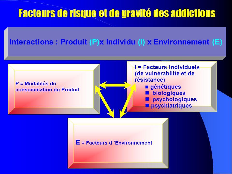 Facteurs de risque et de gravité des addictions Interactions : Produit (P)x Individu (I) x Environnement (E) P = Modalités de consommation du Produit E = Facteurs d Environnement I = Facteurs Individuels (de vulnérabilité et de résistance) n génétiques n biologiques n psychologiques n psychiatriques