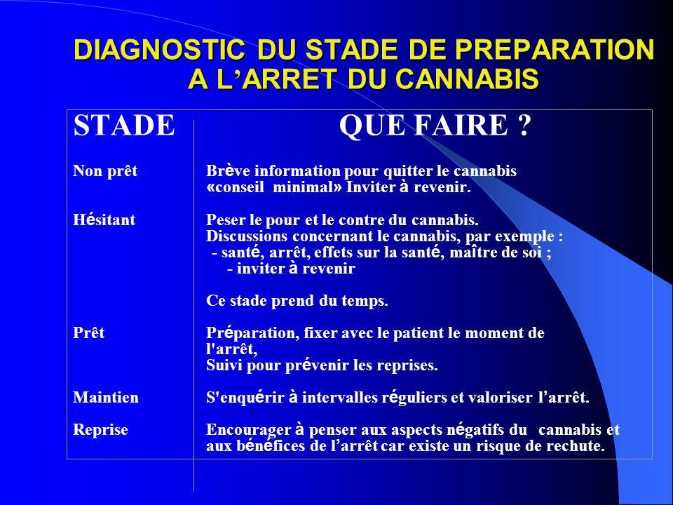 DIAGNOSTIC DU STADE DE PREPARATION A L ARRET DU CANNABIS STADE QUE FAIRE .