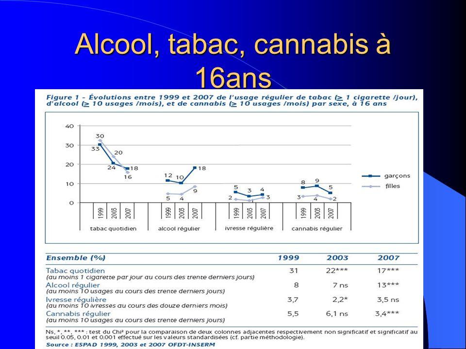 Alcool, tabac, cannabis à 16ans