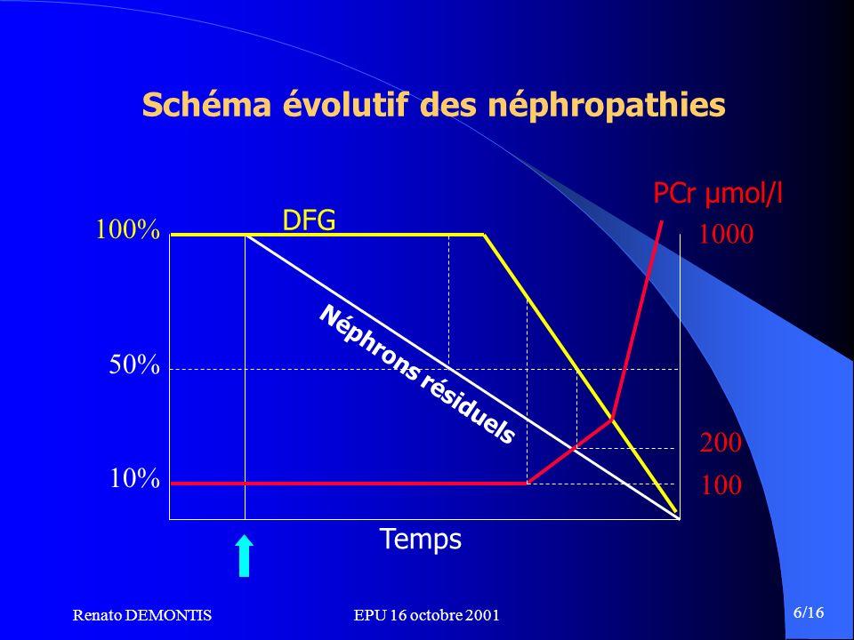 Renato DEMONTISEPU 16 octobre 2001 6/16 Schéma évolutif des néphropathies 50% 10% 100% 100 200 1000 PCr µmol/l DFG Néphrons résiduels Temps