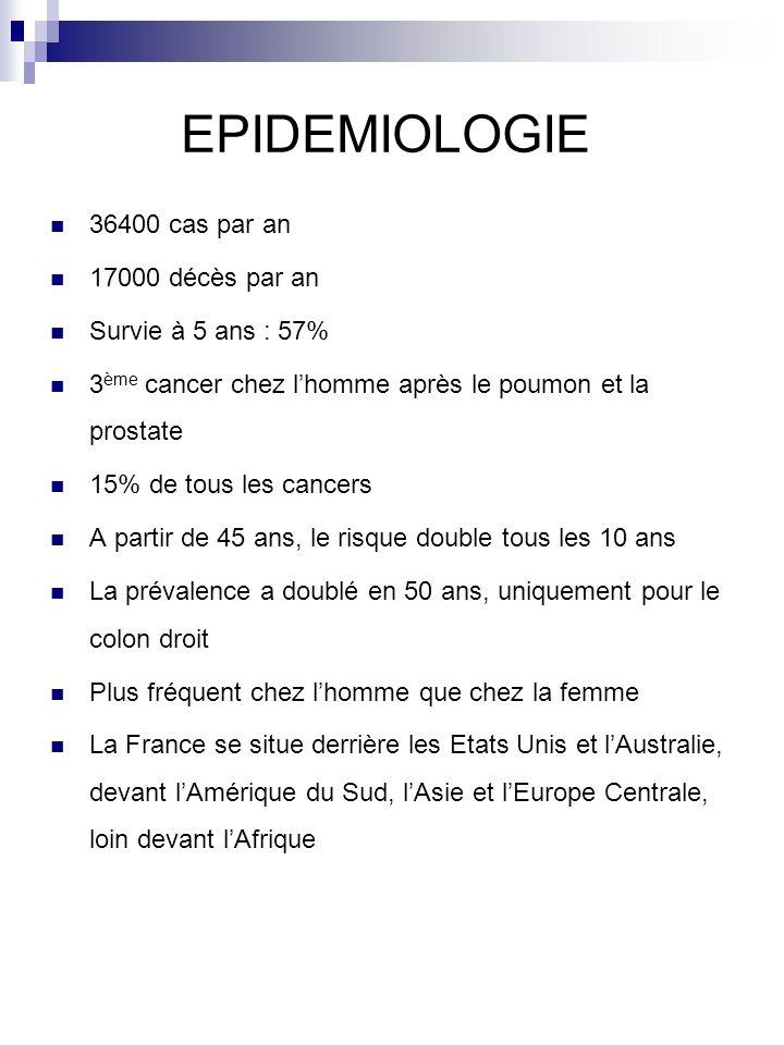 EPIDEMIOLOGIE 36400 cas par an 17000 décès par an Survie à 5 ans : 57% 3 ème cancer chez lhomme après le poumon et la prostate 15% de tous les cancers