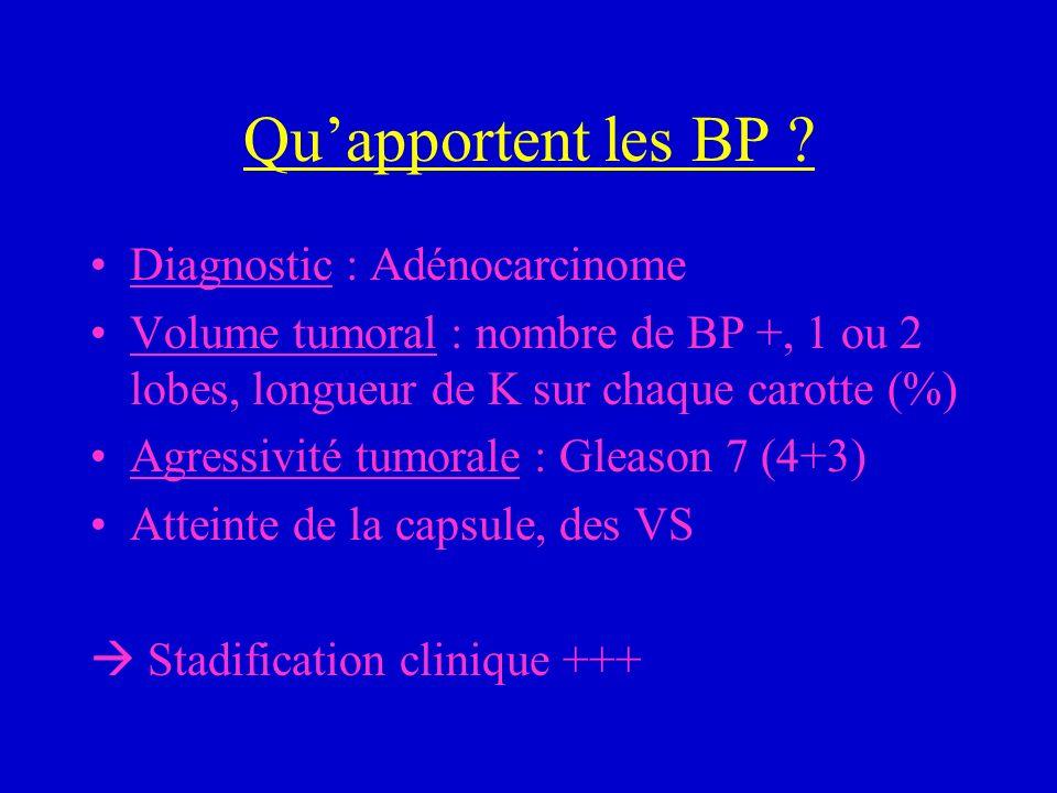 Quapportent les BP ? Diagnostic : Adénocarcinome Volume tumoral : nombre de BP +, 1 ou 2 lobes, longueur de K sur chaque carotte (%) Agressivité tumor