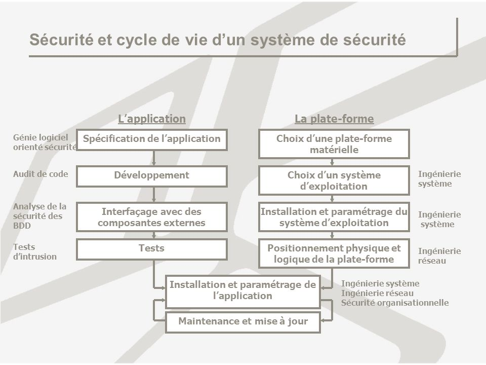 Sécurité et cycle de vie dun système de sécurité Spécification de lapplication Développement Choix dune plate-forme matérielle Choix dun système dexpl