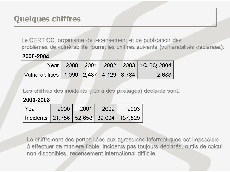 Quelques chiffres Le CERT CC, organisme de recensement et de publication des problèmes de vulnérabilité fournit les chiffres suivants (vulnérabilités