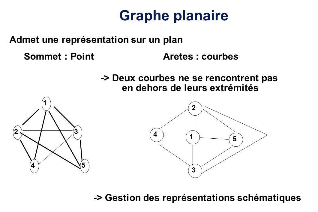 Graphe planaire Admet une représentation sur un plan Sommet : PointAretes : courbes -> Deux courbes ne se rencontrent pas en dehors de leurs extrémité