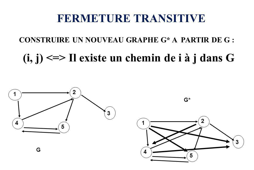 FERMETURE TRANSITIVE CONSTRUIRE UN NOUVEAU GRAPHE G* A PARTIR DE G : (i, j) Il existe un chemin de i à j dans G 1 2 3 4 5 1 2 3 4 5 G G*