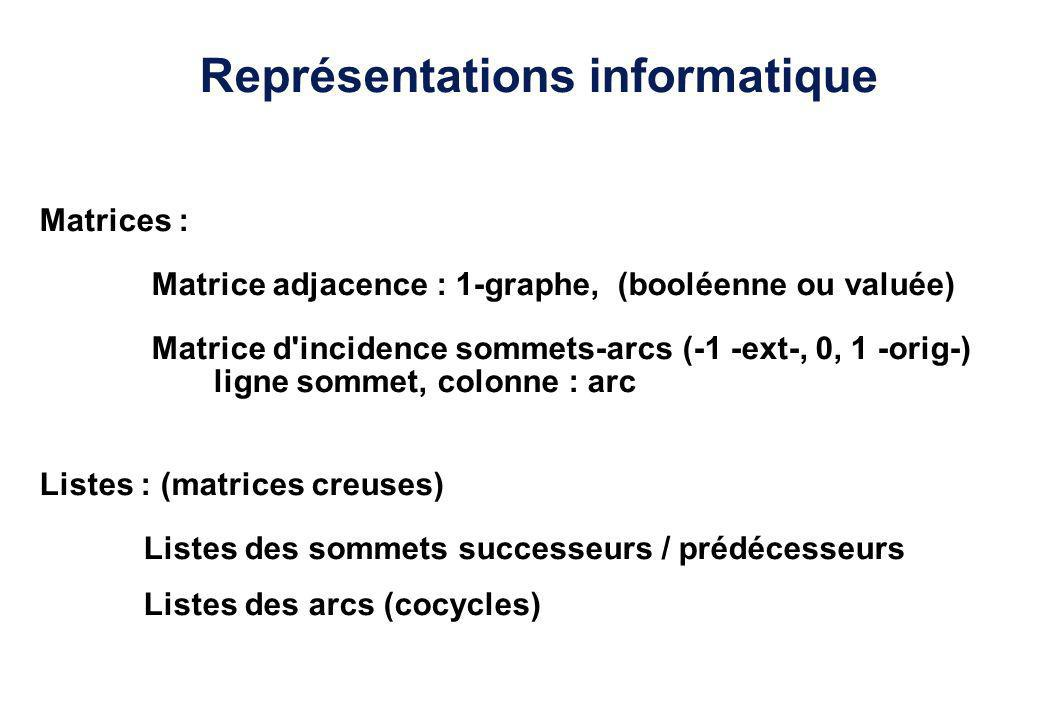 Représentations informatique Matrices : Matrice adjacence : 1-graphe, (booléenne ou valuée) Matrice d'incidence sommets-arcs (-1 -ext-, 0, 1 -orig-) l