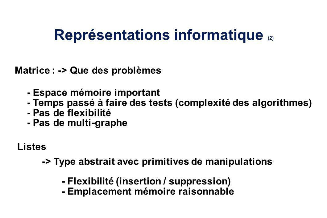 Représentations informatique (2) Matrice : -> Que des problèmes - Espace mémoire important - Temps passé à faire des tests (complexité des algorithmes