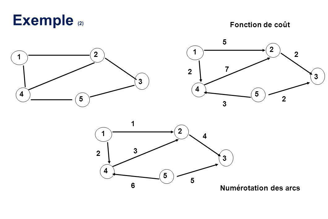Exemple (2) 1 2 3 4 5 1 2 3 4 5 5 2 7 2 3 2 1 2 3 4 5 1 2 3 4 6 5 Fonction de coût Numérotation des arcs