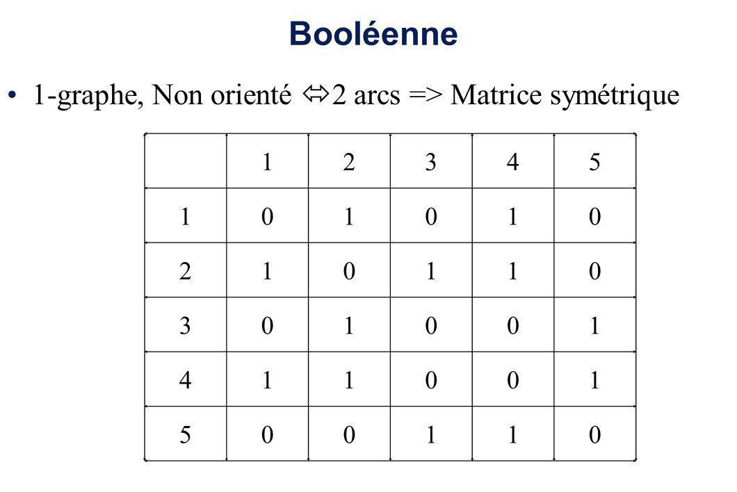 Booléenne 1-graphe, Non orienté 2 arcs => Matrice symétrique 12345 101010 210110 301001 411001 500110