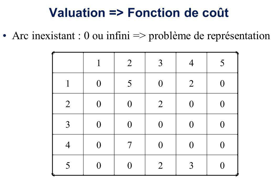 Valuation => Fonction de coût Arc inexistant : 0 ou infini => problème de représentation 12345 105020 200200 300000 407000 500230