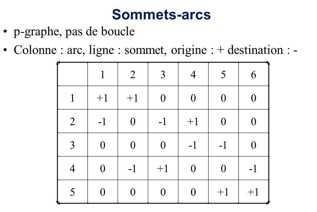 Sommets-arcs p-graphe, pas de boucle Colonne : arc, ligne : sommet, origine : + destination : - 123456 1+1 0000 20 +100 3000 0 40 +100 50000+1