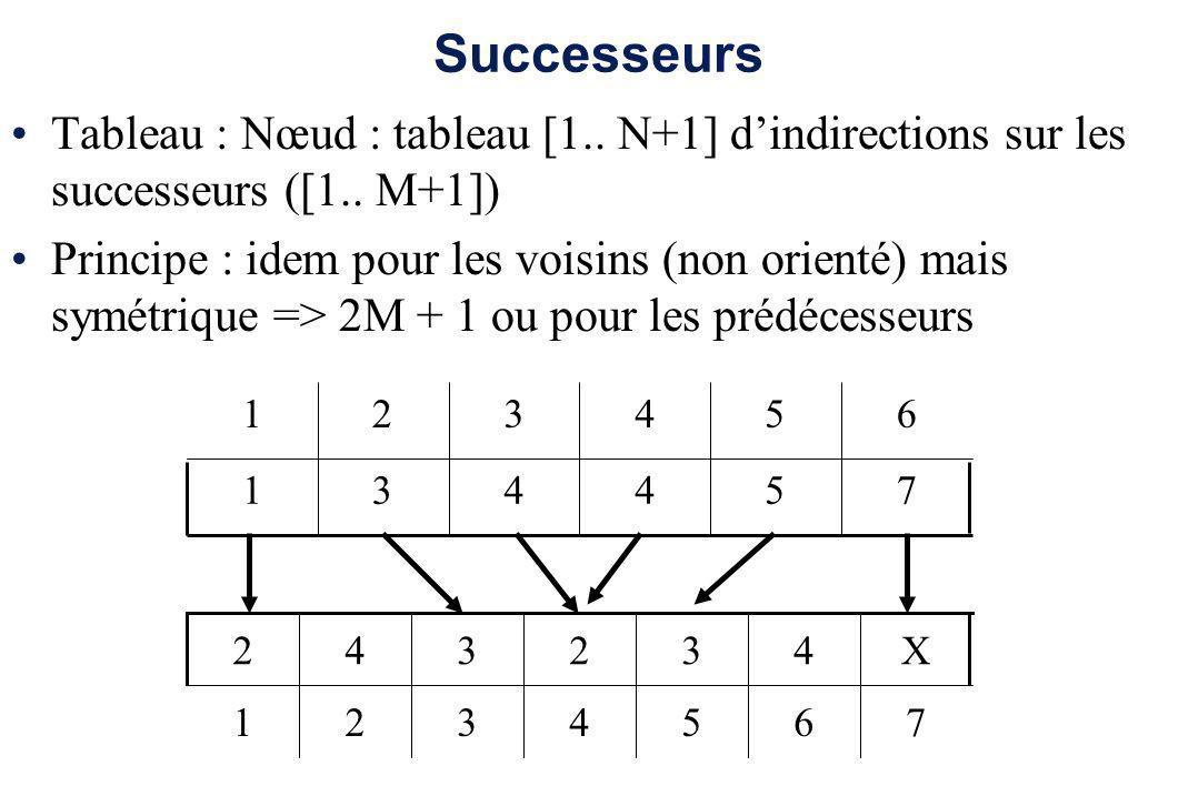 Successeurs Tableau : Nœud : tableau [1.. N+1] dindirections sur les successeurs ([1.. M+1]) Principe : idem pour les voisins (non orienté) mais symét