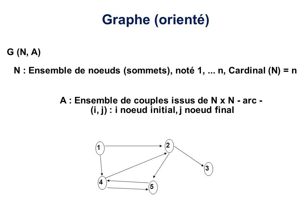Graphe (orienté) G (N, A) N : Ensemble de noeuds (sommets), noté 1,... n, Cardinal (N) = n A : Ensemble de couples issus de N x N - arc - (i, j) : i n