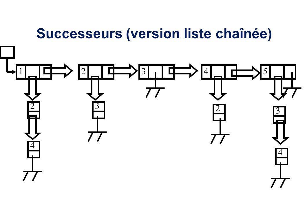 Successeurs (version liste chaînée) 12345 2 4 3 2 3 4