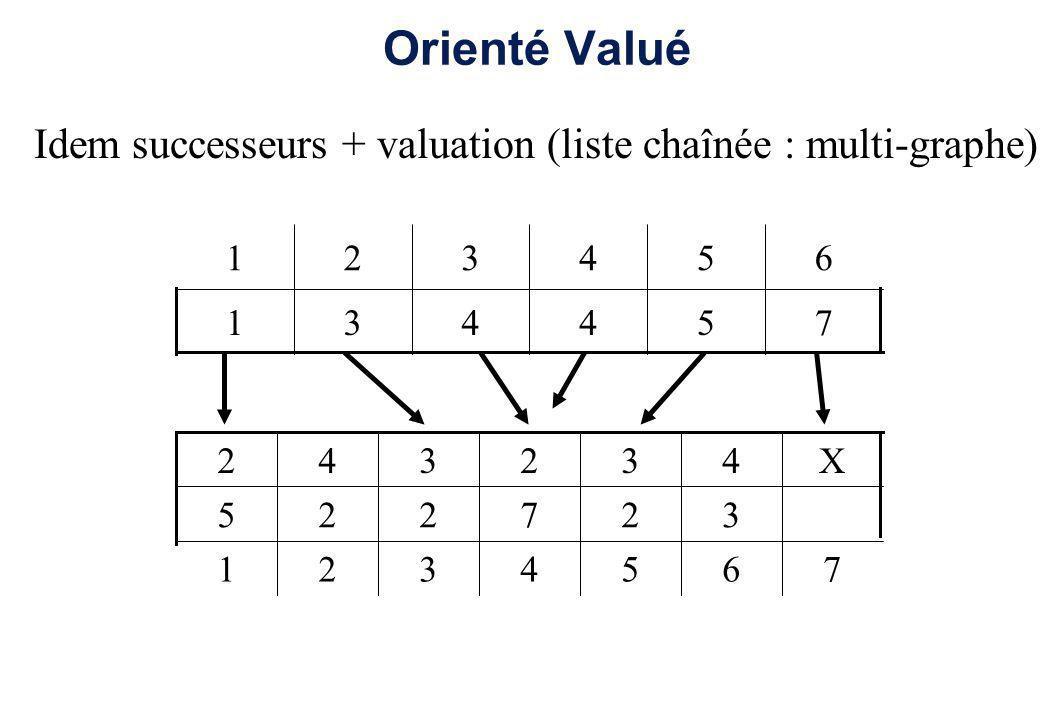 Orienté Valué Idem successeurs + valuation (liste chaînée : multi-graphe) 754431 654321 7654321 327225 X432342