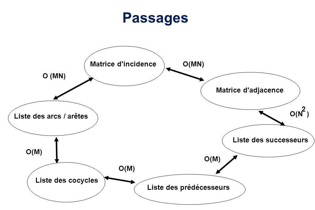 Passages Matrice d'incidence Liste des arcs / arêtes Liste des cocycles Liste des prédécesseurs Liste des successeurs Matrice d'adjacence O (MN) O(M)
