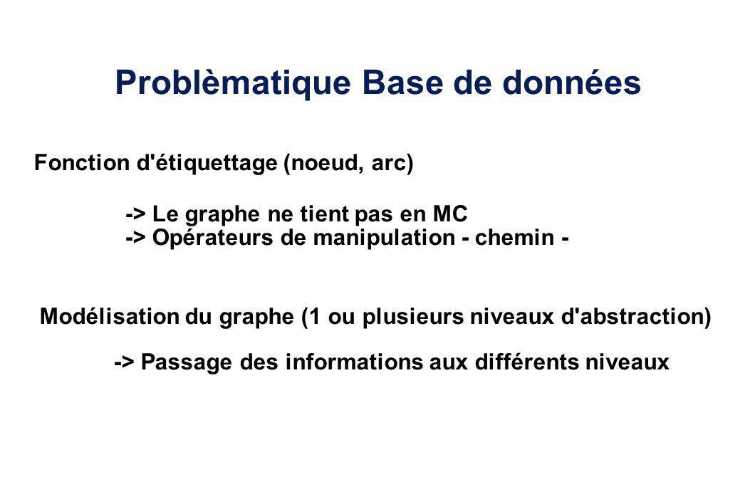 Problèmatique Base de données Modélisation du graphe (1 ou plusieurs niveaux d'abstraction) Fonction d'étiquettage (noeud, arc) -> Le graphe ne tient