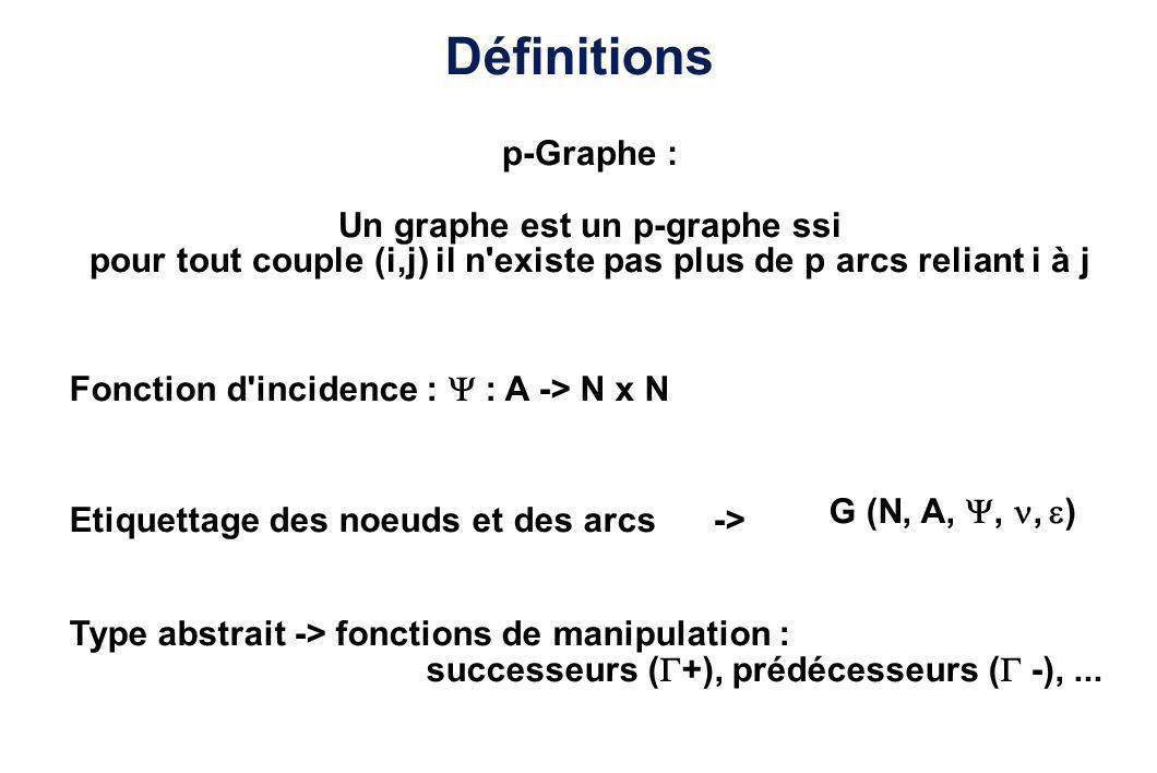 Problèmatique Base de données Modélisation du graphe (1 ou plusieurs niveaux d abstraction) Fonction d étiquettage (noeud, arc) -> Le graphe ne tient pas en MC -> Opérateurs de manipulation - chemin - -> Passage des informations aux différents niveaux