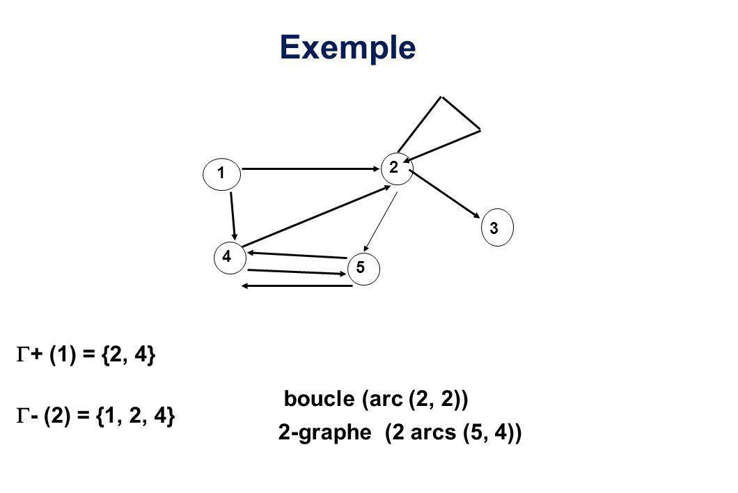 Exemple 1 2 3 4 5 boucle (arc (2, 2)) 2-graphe (2 arcs (5, 4)) + (1) = {2, 4} - (2) = {1, 2, 4}