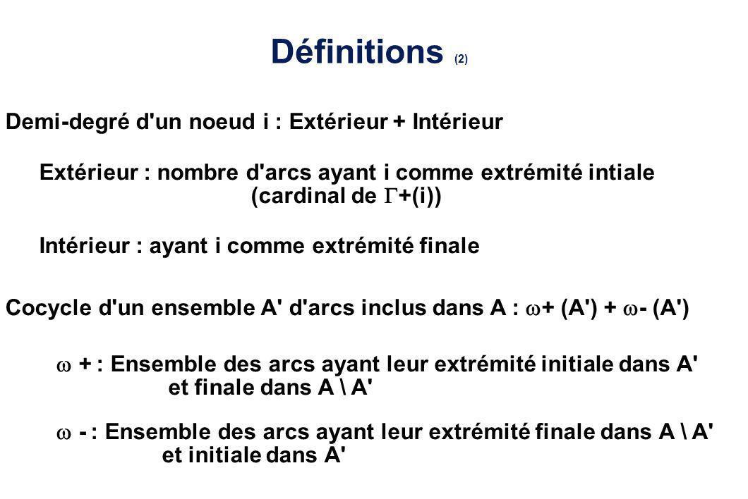 Définitions (2) Demi-degré d'un noeud i : Extérieur + Intérieur Extérieur : nombre d'arcs ayant i comme extrémité intiale (cardinal de +(i)) Intérieur