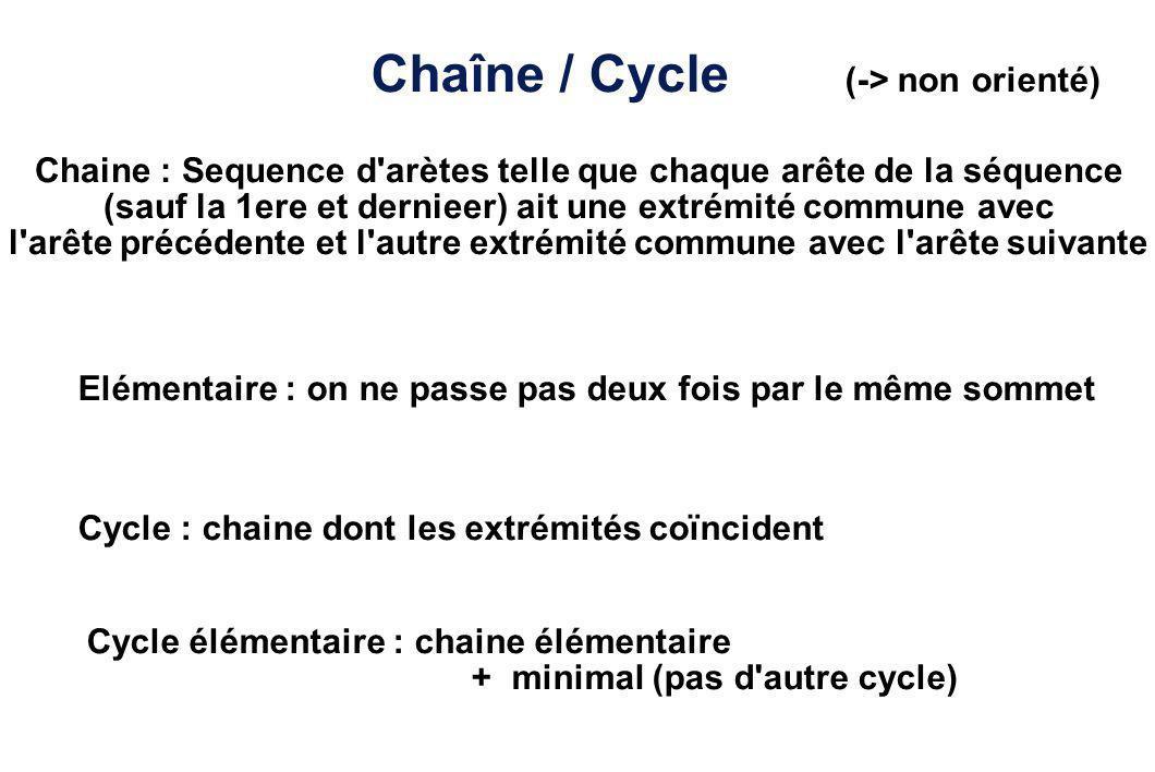 Chaîne / Cycle (-> non orienté) Chaine : Sequence d'arètes telle que chaque arête de la séquence (sauf la 1ere et dernieer) ait une extrémité commune