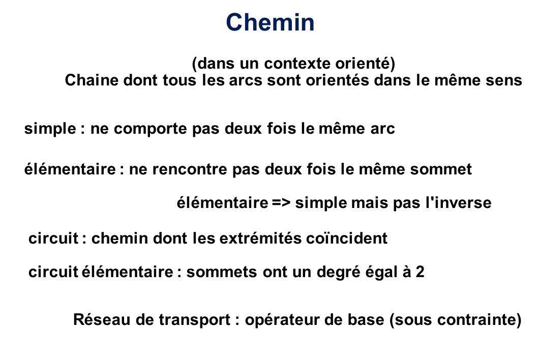 Exemple 1 2 3 4 5 1 2 3 4 5 a1 a2 a3 a4 a5 a6 Chaîne : (a1, a5, a6, a3, a2) (-> non élémentaire) Cycle : (a1, a5, a6, a4) (-> élémentaire) Chemin : (a1, a5, a7, a3) a1 a2 a3 a4 a6 a5 a7 (-> non élémentaire) Circuit : (a5, a7, a3)