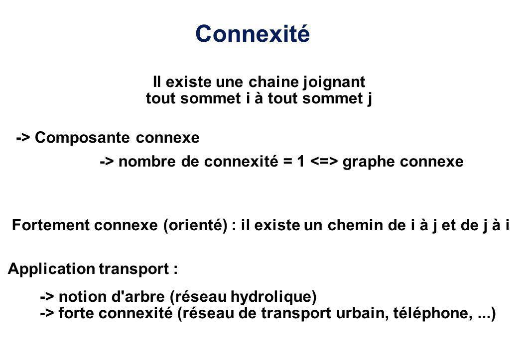 Connexité Il existe une chaine joignant tout sommet i à tout sommet j -> Composante connexe -> nombre de connexité = 1 graphe connexe Application tran