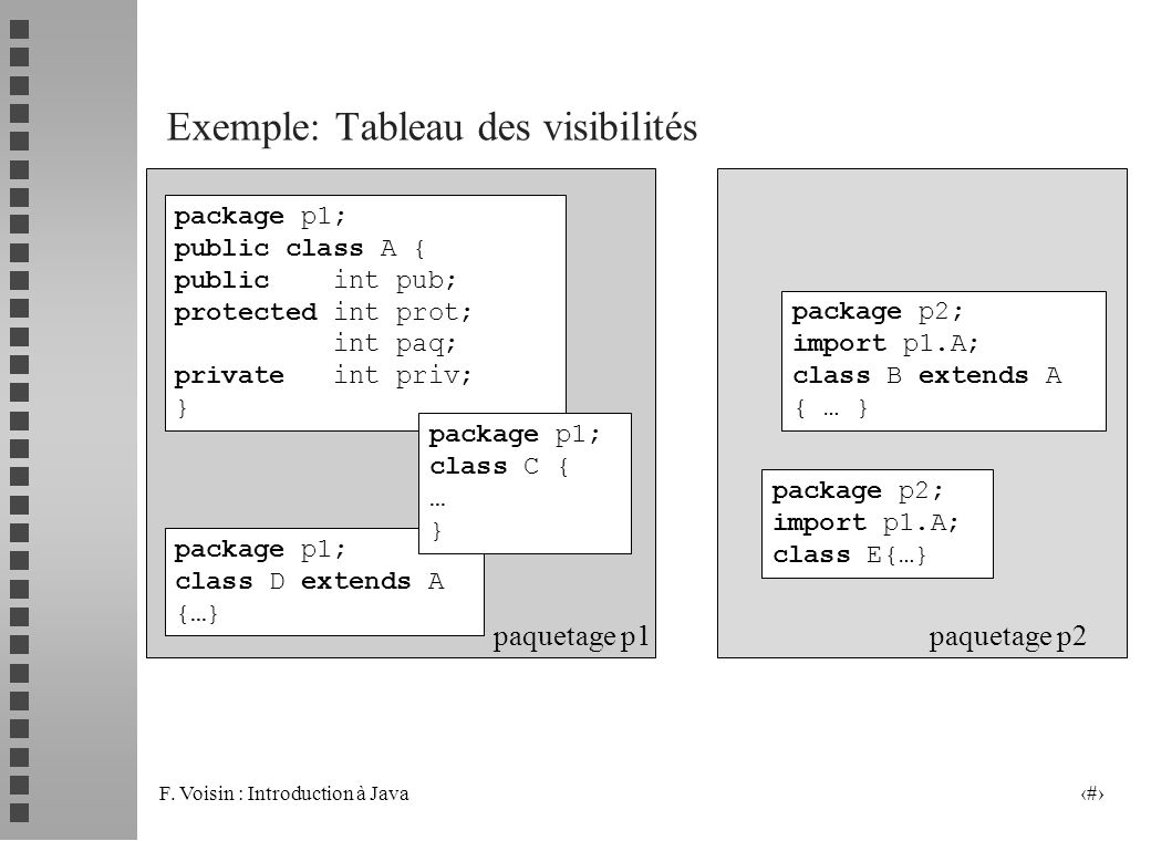 F. Voisin : Introduction à Java 8 package p1; public class A { public int pub; protected int prot; int paq; private int priv; } package p1; class D ex