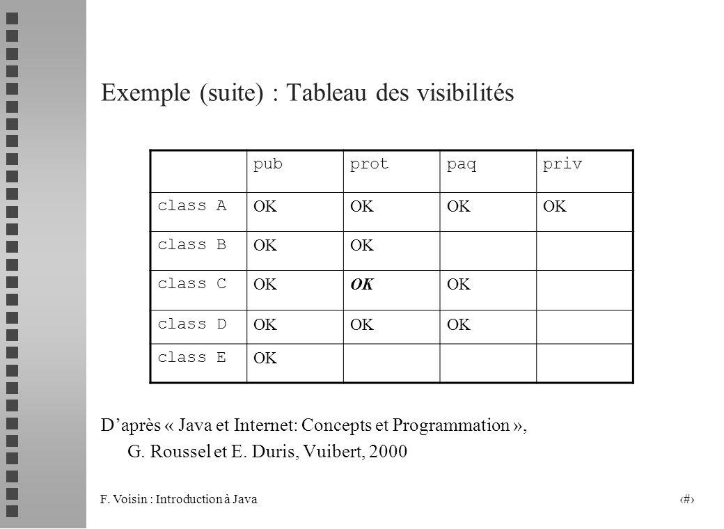 F. Voisin : Introduction à Java 9 Exemple (suite) : Tableau des visibilités Daprès « Java et Internet: Concepts et Programmation », G. Roussel et E. D