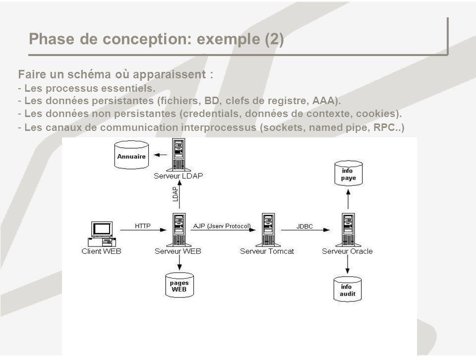 Phase de conception: exemple (2) Faire un schéma où apparaissent : - - Les processus essentiels. - - Les données persistantes (fichiers, BD, clefs de