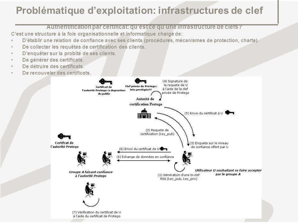 Problématique dexploitation: infrastructures de clef Authentification par certificat: quest ce quune infrastructure de clefs? Cest une structure à la