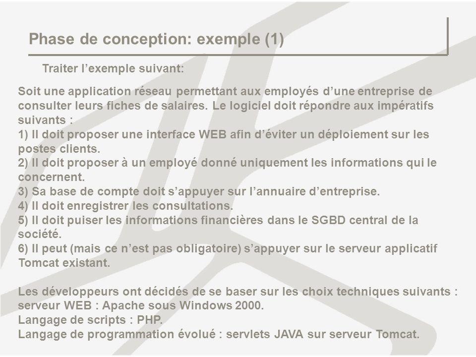 Phase de conception: exemple (1) Traiter lexemple suivant: Soit une application réseau permettant aux employés dune entreprise de consulter leurs fich