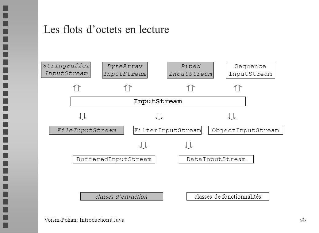 Voisin-Polian : Introduction à Java 18 La classe (abstraite) InputStream Principales méthodes : abstract int read() // lecture dun octet (doit être redéfinie) int read(byte[] b) int read(byte[] b, int off, int len) lecture dun tableau doctets, retourne le nombre lu, -1 en cas de fin de flot void close() int available() // retourne le nombre doctets pouvant être lus long skip (long n) consomme n octets du flot, retourne le nombre doctets consommés