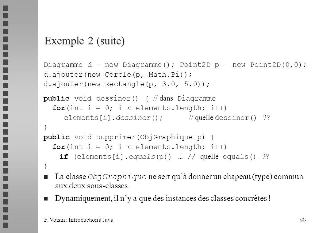 F. Voisin : Introduction à Java 10 Exemple 2 (suite) Diagramme d = new Diagramme(); Point2D p = new Point2D(0,0); d.ajouter(new Cercle(p, Math.Pi)); d