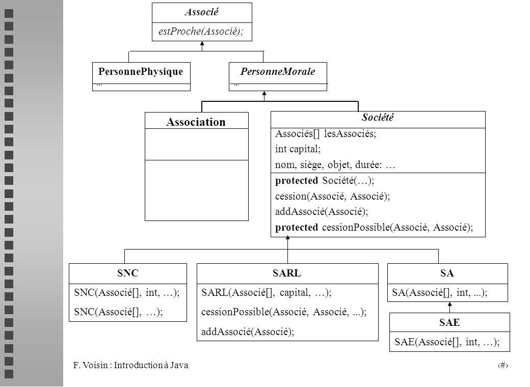 F. Voisin : Introduction à Java 15 Associé estProche(Associé); PersonneMorale … PersonnePhysique … Société Associés[] lesAssociés; int capital; nom, s