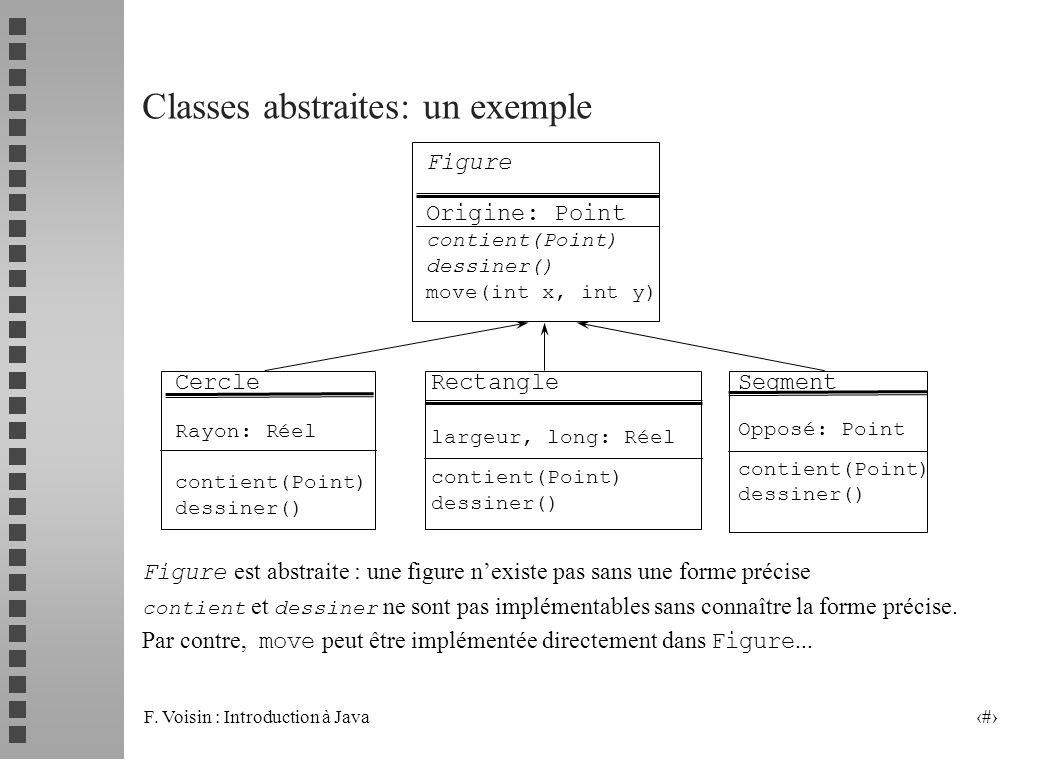 F. Voisin : Introduction à Java 30 Classes abstraites: un exemple Figure est abstraite : une figure nexiste pas sans une forme précise contient et des
