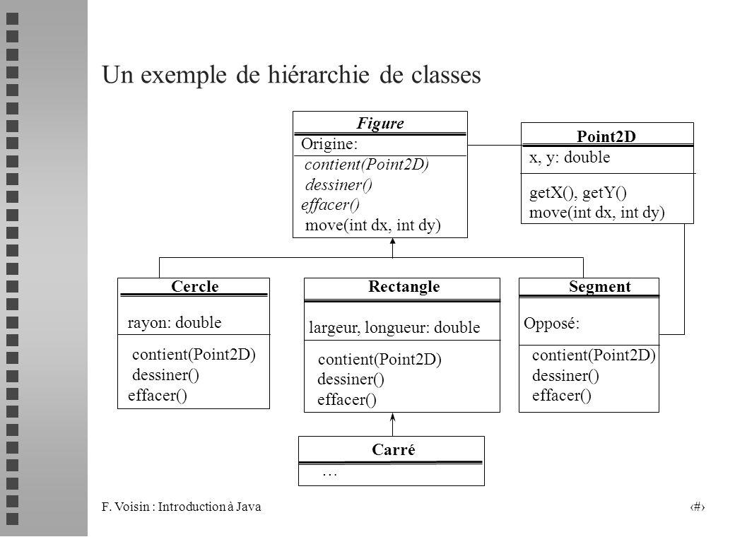 F. Voisin : Introduction à Java 5 Un exemple de hiérarchie de classes Carré … Figure Origine: contient(Point2D) dessiner() effacer() move(int dx, int