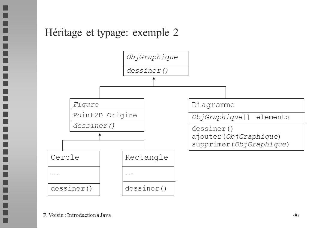 F. Voisin : Introduction à Java 9 Héritage et typage: exemple 2 ObjGraphique dessiner() Diagramme ObjGraphique[] elements dessiner() ajouter(ObjGraphi