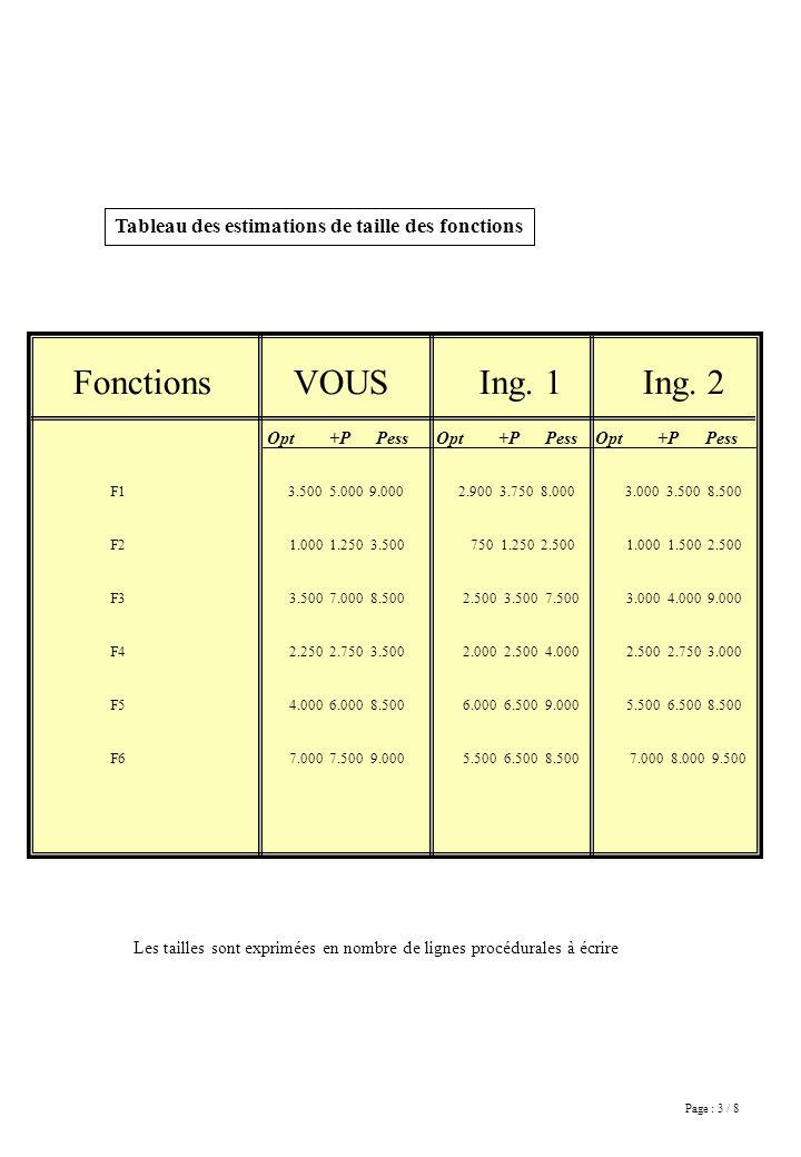 Page : 3 / 8 Tableau des estimations de taille des fonctions Les tailles sont exprimées en nombre de lignes procédurales à écrire Fonctions VOUS Ing.
